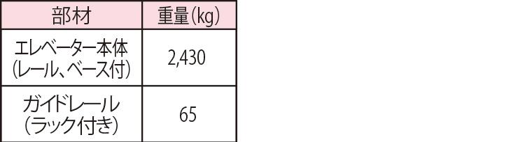 部材輸送時重量(フラット型)