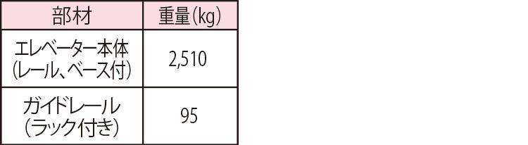 部材輸送時重量(ポスト型)