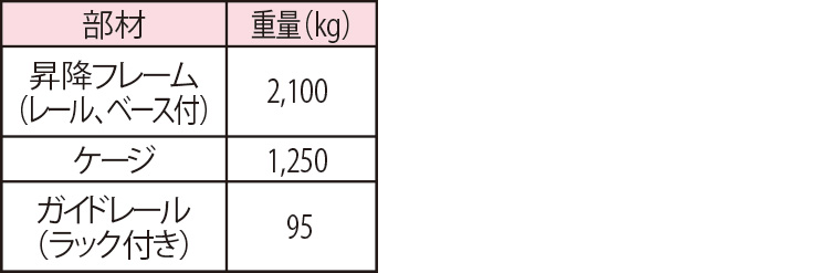 部材輸送時重量